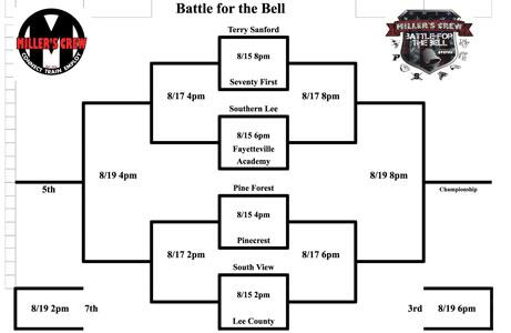 17Battle of the Bell bracket